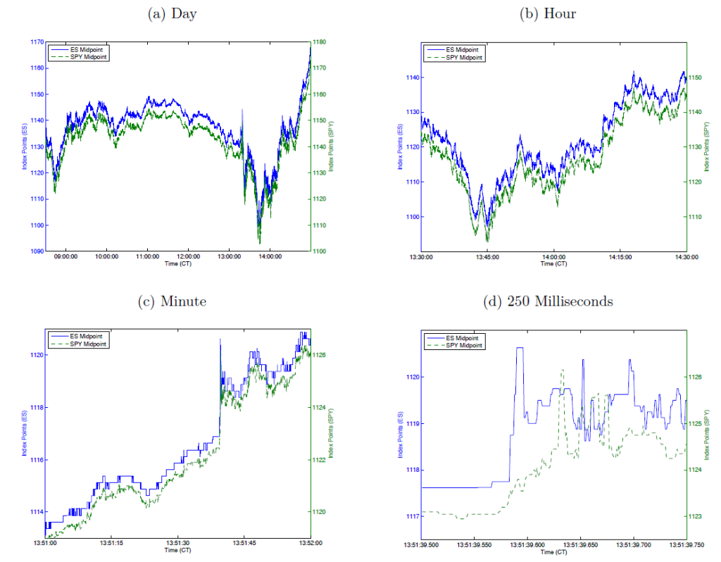 HFT correlation